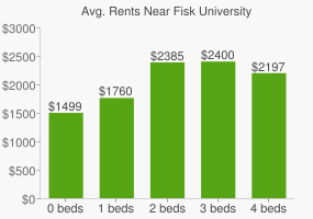 Graph of average rent prices for Fisk University