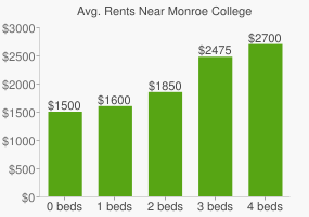 Graph of average rent prices for Monroe College