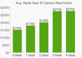 Graph of average rent prices for El Camino Real Continuation High School