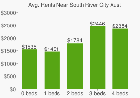 Graph of average rent prices for South River City Austin