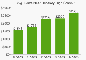 Graph of average rent prices for Debakey High School for Health Prof
