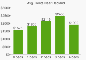 Graph of average rent prices for Redland