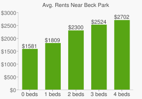 Graph of average rent prices for Beck Park