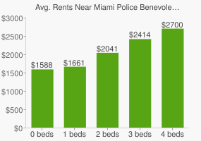 Graph of average rent prices for Miami Police Benevolent Association Park
