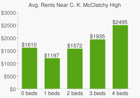 Graph of average rent prices for C. K. McClatchy High School