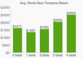 Graph of average rent prices for Pompano Beach