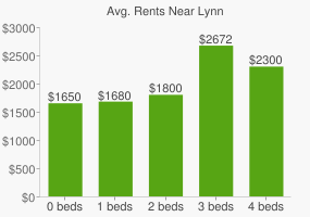 Graph of average rent prices for Lynn