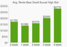 Graph of average rent prices for David Suzuki High School