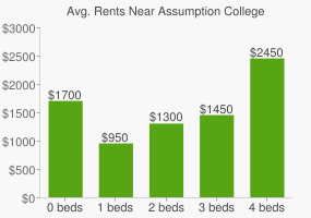 Graph of average rent prices for Assumption College