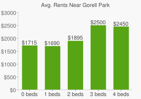 Graph of average rent prices for Gorell Park