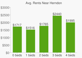 Graph of average rent prices for Herndon