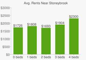 Graph of average rent prices for Stoneybrook