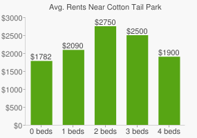 Graph of average rent prices for Cotton Tail Park