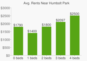 Graph of average rent prices for Humbolt Park