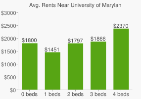 Graph of average rent prices for University of Maryland - Baltimore