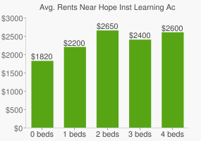 Graph of average rent prices for Hope Inst Learning Acad High School