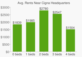 Graph of average rent prices for Cigna Headquarters