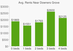 Graph of average rent prices for Downers Grove