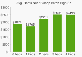 Graph of average rent prices for Bishop Ireton High School