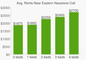 Graph of average rent prices for Eastern Nazarene College