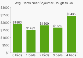 Graph of average rent prices for Sojourner-Douglass College