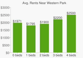 Graph of average rent prices for Western Park