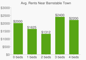 Graph of average rent prices for Barnstable Town