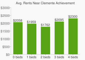Graph of average rent prices for Clemente Achievement Academy High School