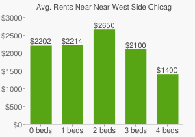 Graph of average rent prices for Near West Side Chicago