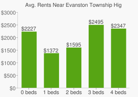 Graph of average rent prices for Evanston Township High School