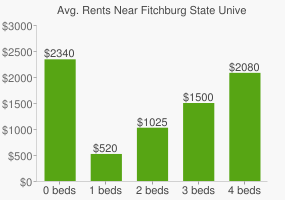 Graph of average rent prices for Fitchburg State University