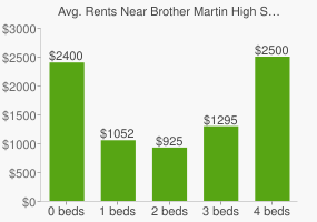 Graph of average rent prices for Brother Martin High School