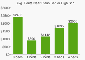 Graph of average rent prices for Plano Senior High School