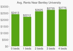 Graph of average rent prices for Bentley University