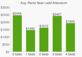 Graph of average rent prices for Ladd Arboretum