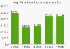 Graph of average rent prices for Skokie Northshore Sculpture Park