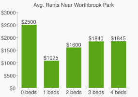 Graph of average rent prices for Worthbrook Park