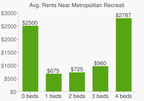 Graph of average rent prices for Metropolitan Recreation Center