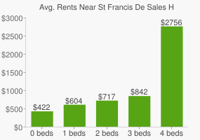 Graph of average rent prices for St Francis De Sales High School