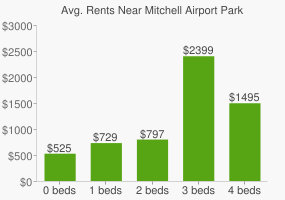 Graph of average rent prices for Mitchell Airport Park