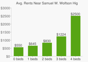 Graph of average rent prices for Samuel W. Wolfson High School
