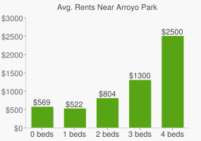 Graph of average rent prices for Arroyo Park