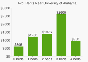 Graph of average rent prices for University of Alabama - Birmingham
