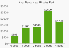 Graph of average rent prices for Rhodes Park