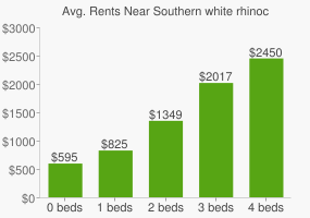 Graph of average rent prices for Southern white rhinoceros