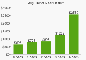Graph of average rent prices for Haslett