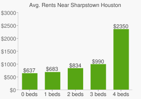 Graph of average rent prices for Sharpstown Houston