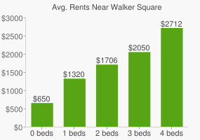 Graph of average rent prices for Walker Square