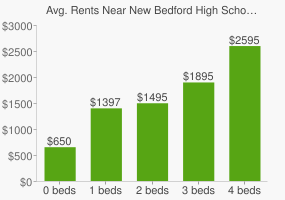 Graph of average rent prices for New Bedford High School
