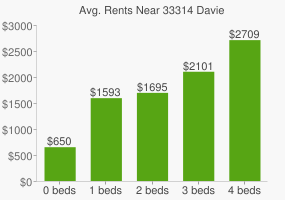 Graph of average rent prices for 33314 Davie